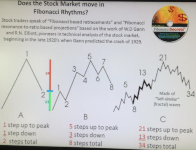 stock-market-FibonacciGarden-MichaelSchneider