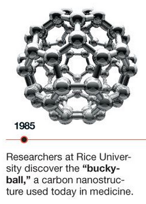 Buckyball discovered in 1985
